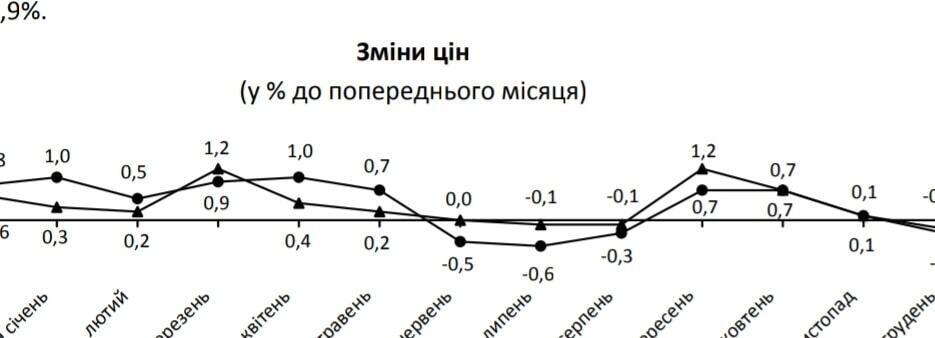 Економіст вказав на важливий нюанс з інфляцією в Україні