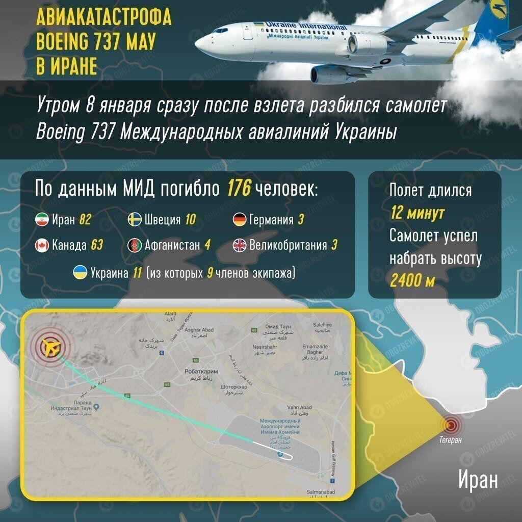 Украинский Boeing 737 сбила иранская ракета – Трюдо