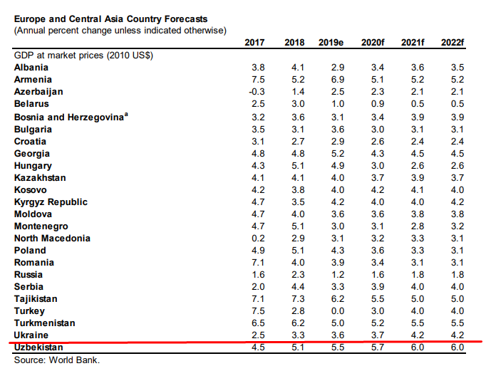 Прогноз роста украинской экономики