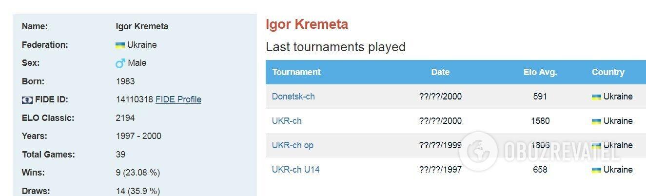 Останній раз Кремета брав участь у турнірах ще в 2000 році.