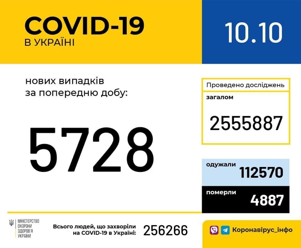 Статистика захворюваності в Україні.