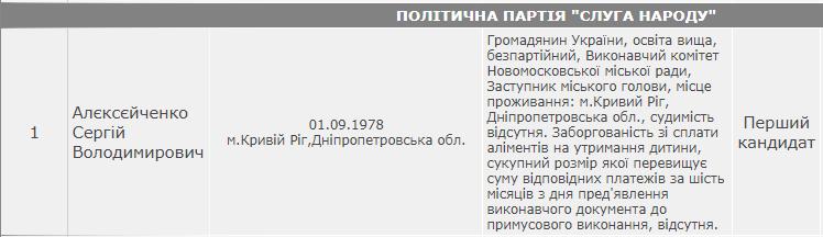 "Алєксєйченко – перший у списку ""слуг"" у райраду."