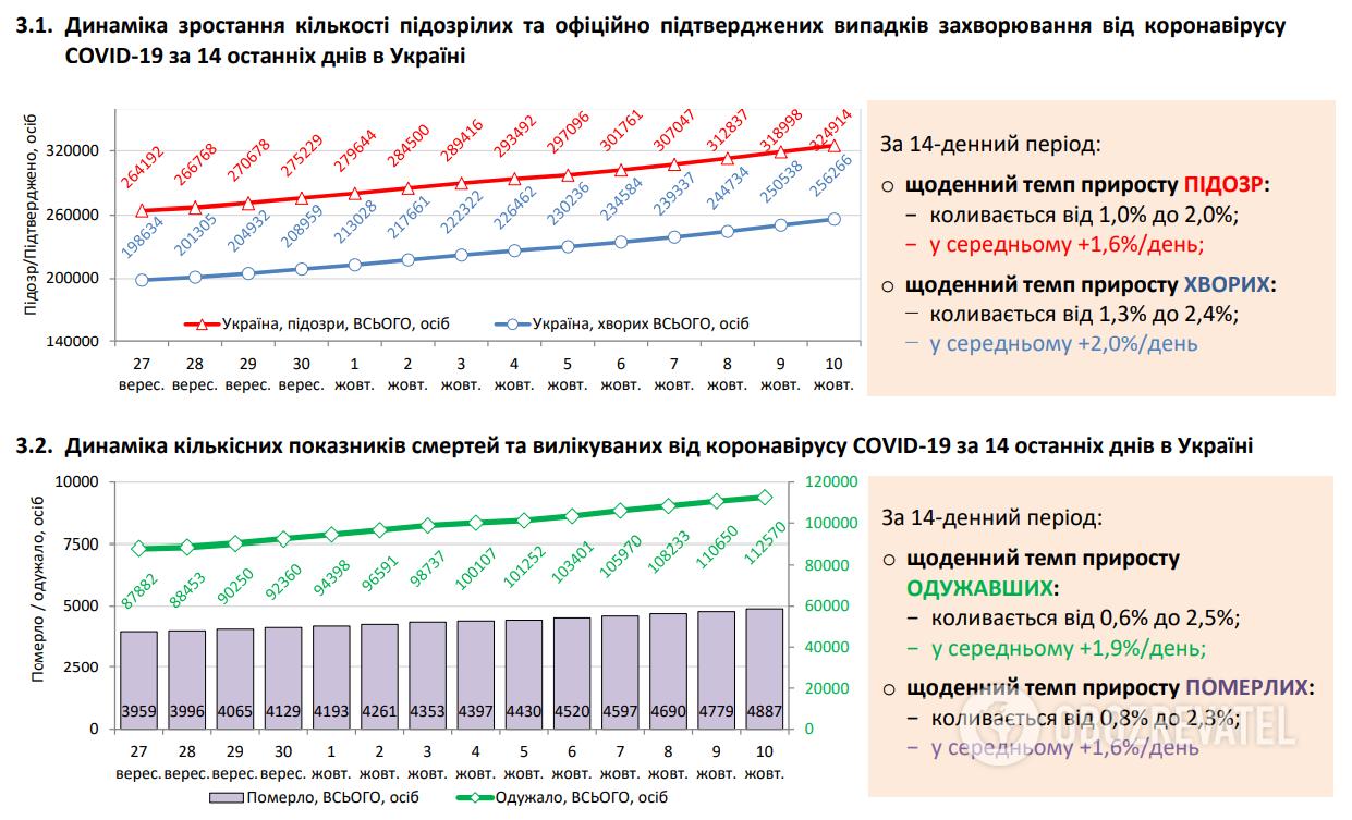 Динаміка зростання кількості підозрілих та офіційно підтверджених випадків захворювання.
