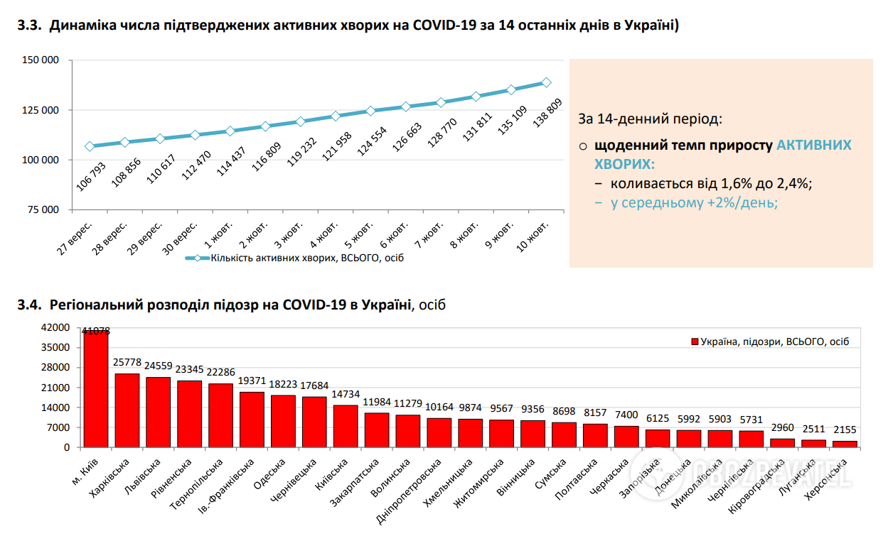 Динаміка числа підтверджених активних хворих на COVID-19.