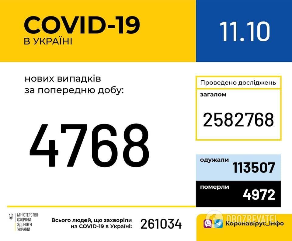 За сутки в Украине диагноз COVID-19 подтвердился еще в 4768 человек.