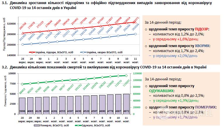 Данные по распространению COVID-19 за 14 последних дней в Украине