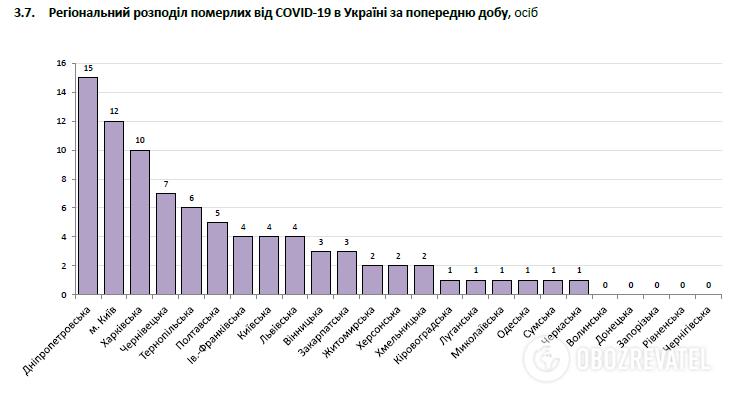 Региональное распределение умерших от COVID-19 в Украине за сутки 10 октября