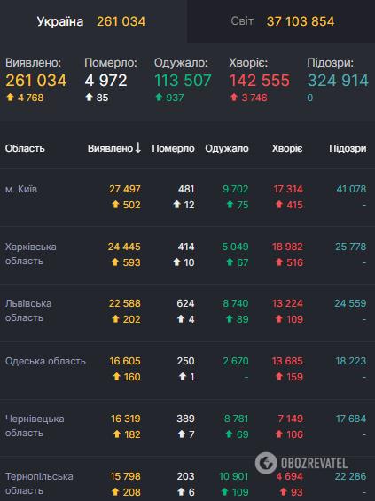 Данные по COVID-19 в Украине на 11 октября.