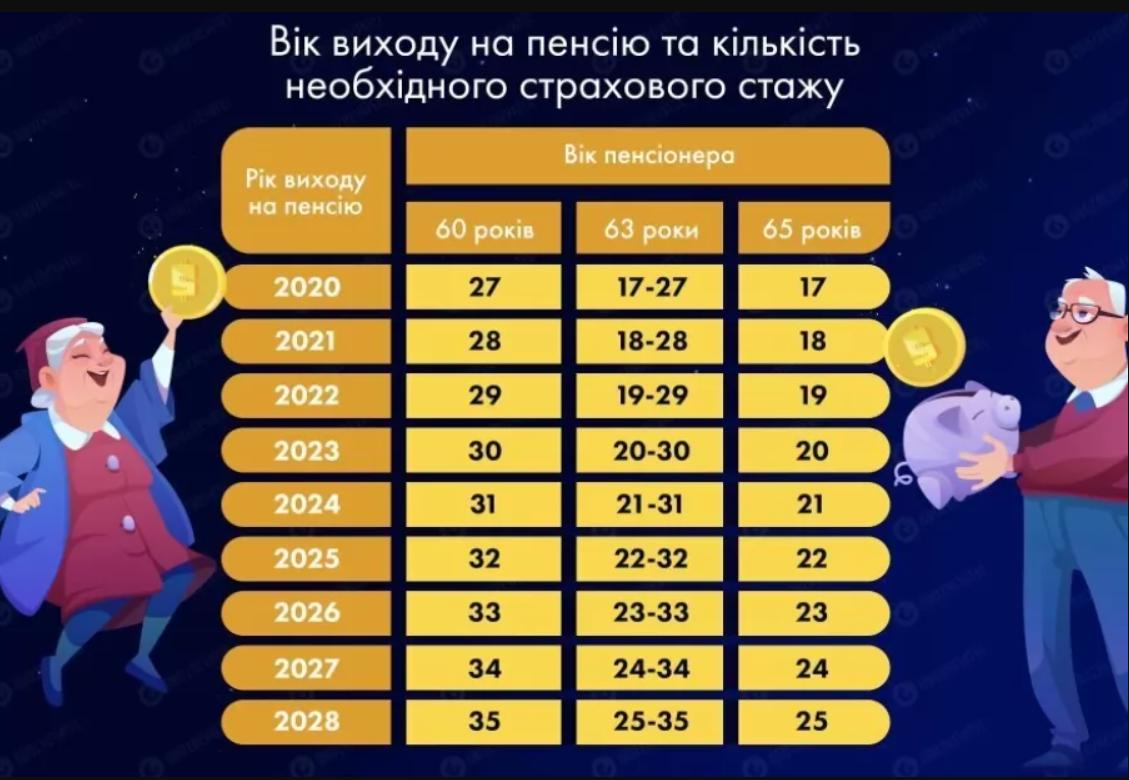 Вимоги до стажу в Україні