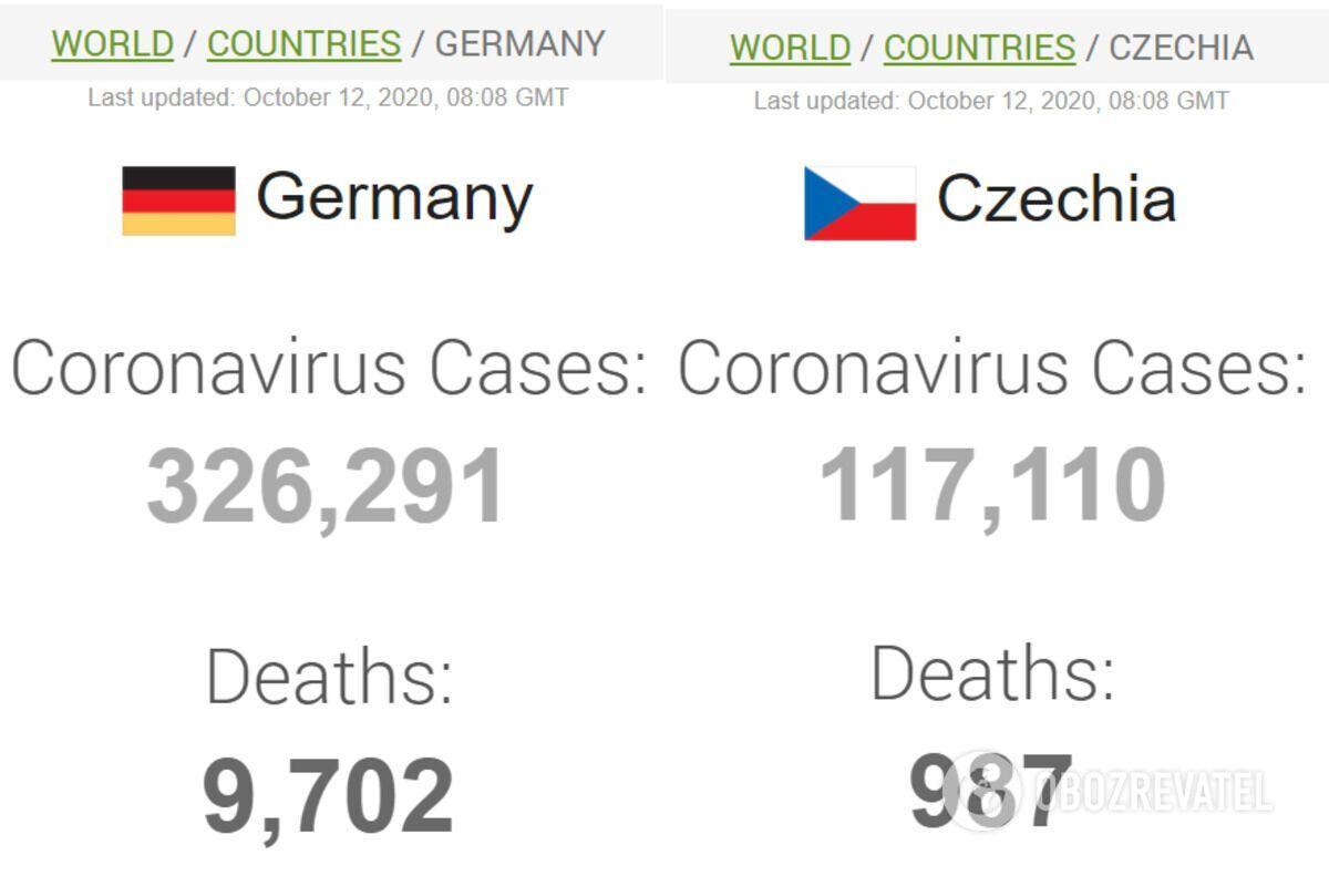 Дані щодо коронавірусу в Німеччині та Чехії