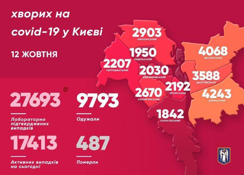 В Киеве обнаружили на 300 зараженных COVID-19 меньше, чем вчера: данные за 12 октября