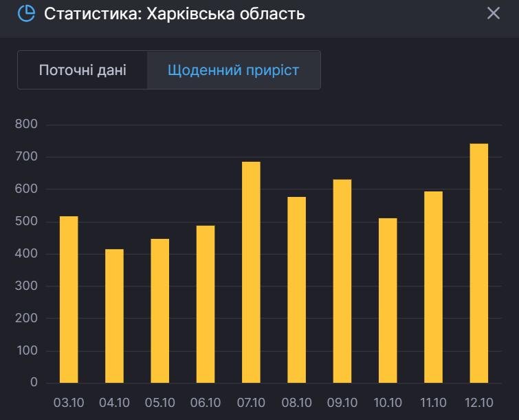 Ежедневный прирост больных на Харьковщине.