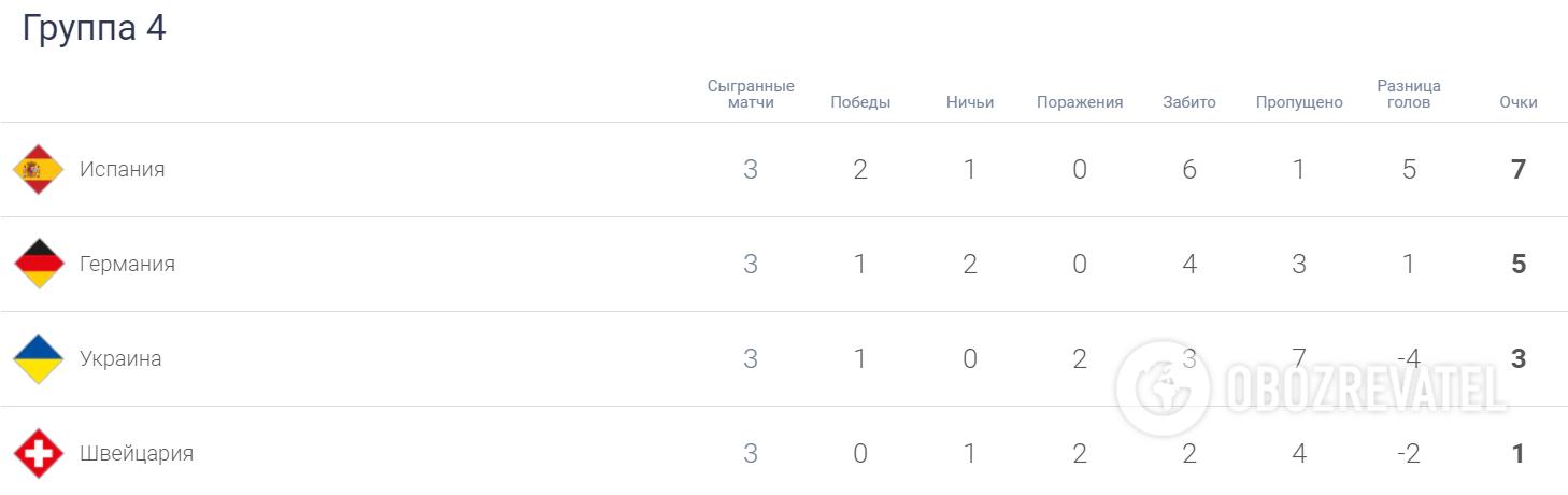 Іспанія лідирує в групі 4 дивізіону А Ліги націй