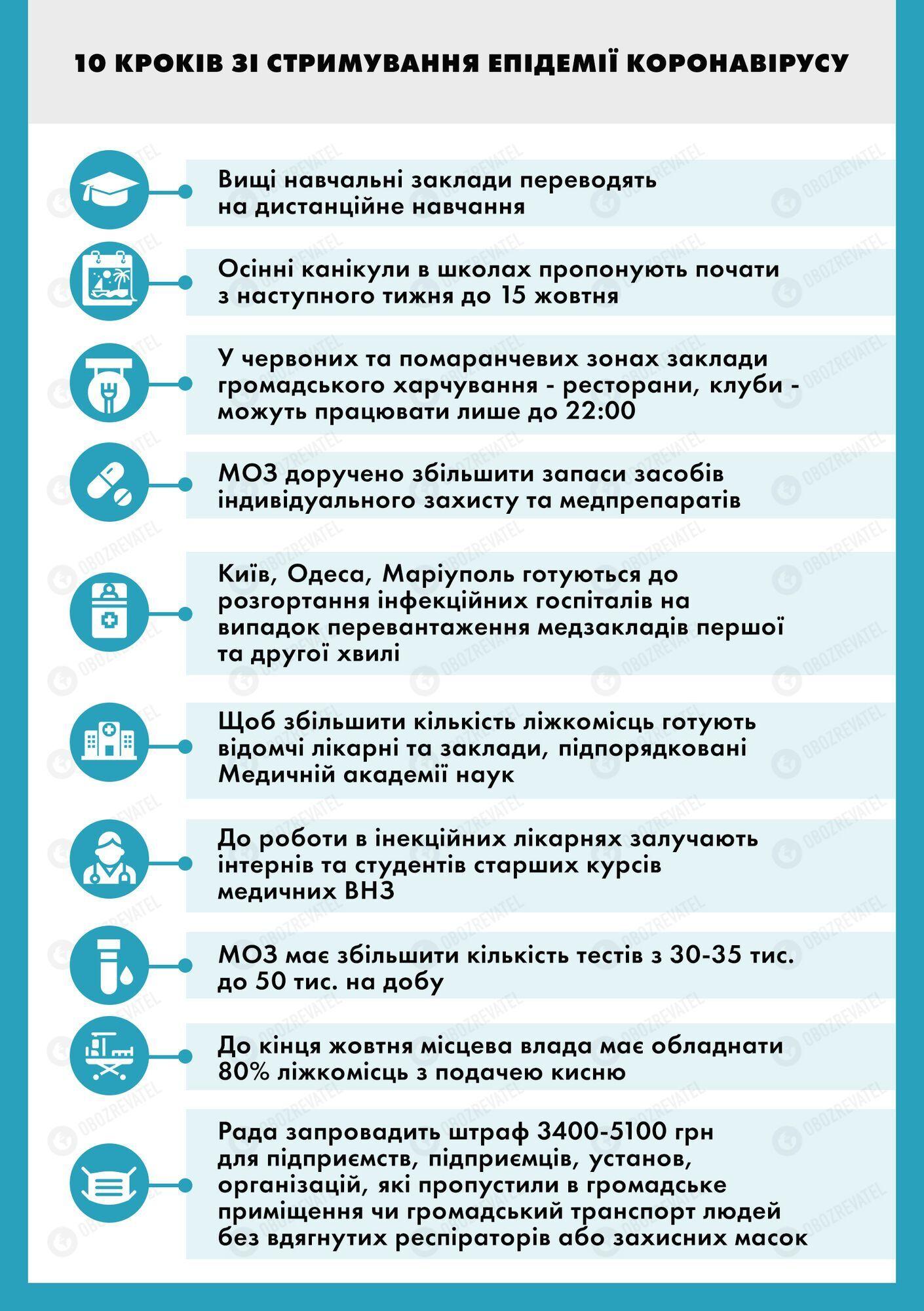 Карантин в Украине ужесточат: что решили на совещании у Зеленского