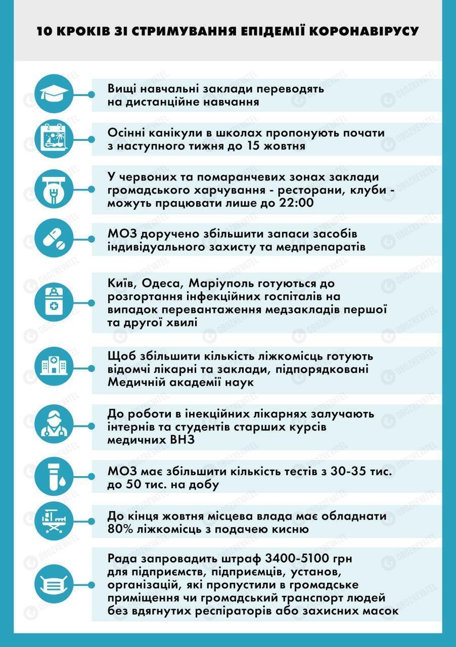 Карантин в Україні посилять.