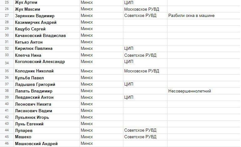 Некоторых из задержанных в Беларуси избили.