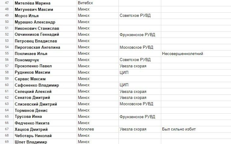 Большинство людей задержали в Минске