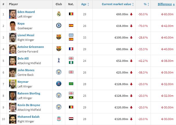 Список найбільш здешевілих футболістів 2020 року