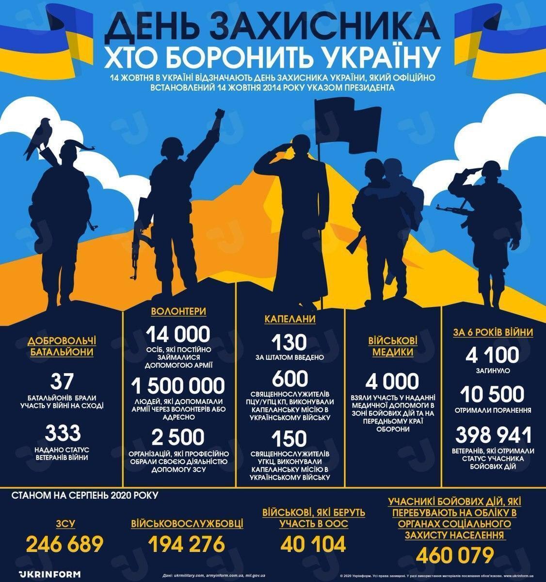 Стало известно, кто защищает Украину в войне против России.