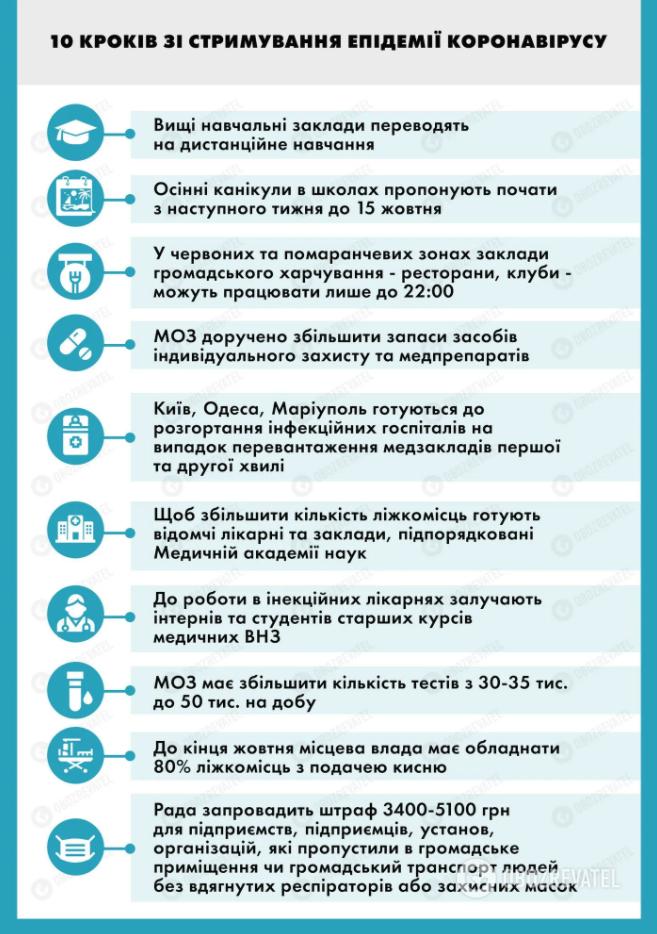 Шаги по борьбе с коронавирусом в Украине.