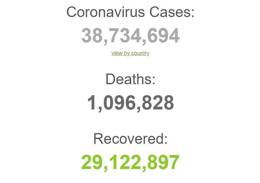 Заражено понад 38 млн