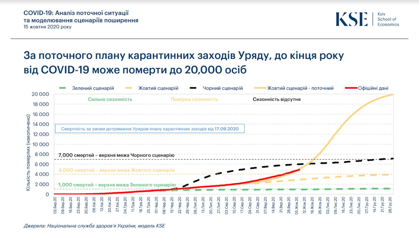 Прогноз по коронавирусу в Украине