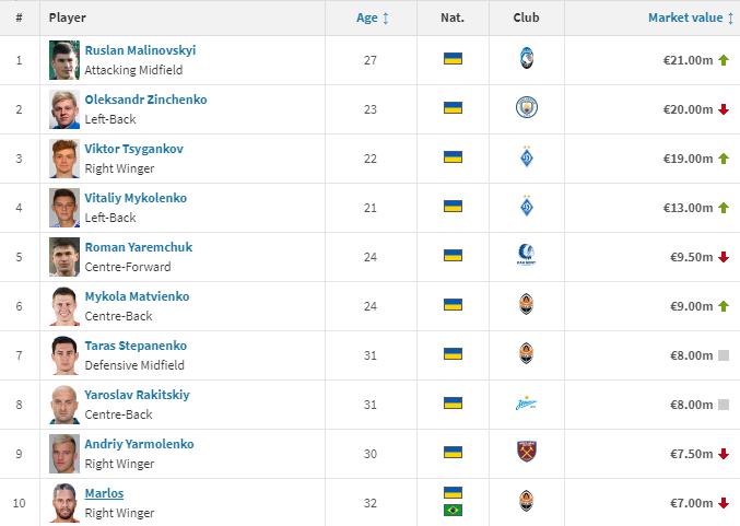 Десятка найдорожчих українських футболістів