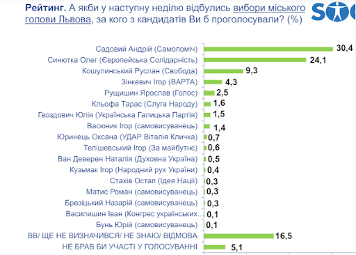 Дані опитування Центру соціальних досліджень Socis