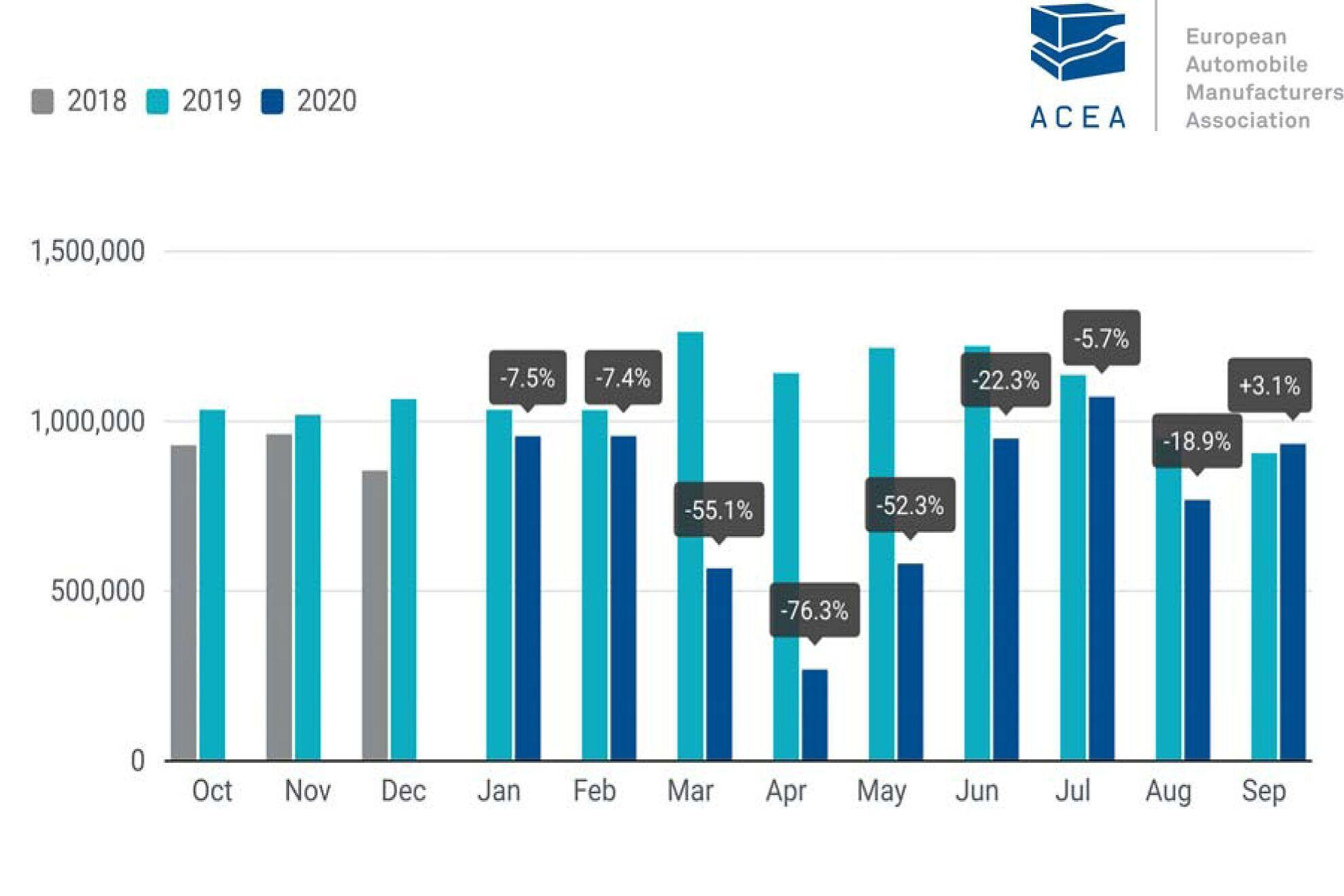 Статистика продаж новых авто в странах ЕС