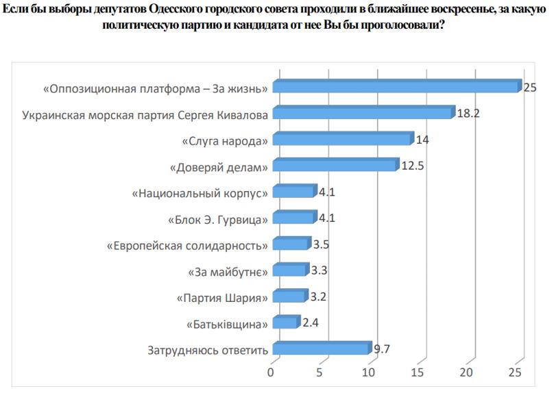 """Опрос социологического центра """"Аргумент"""""""