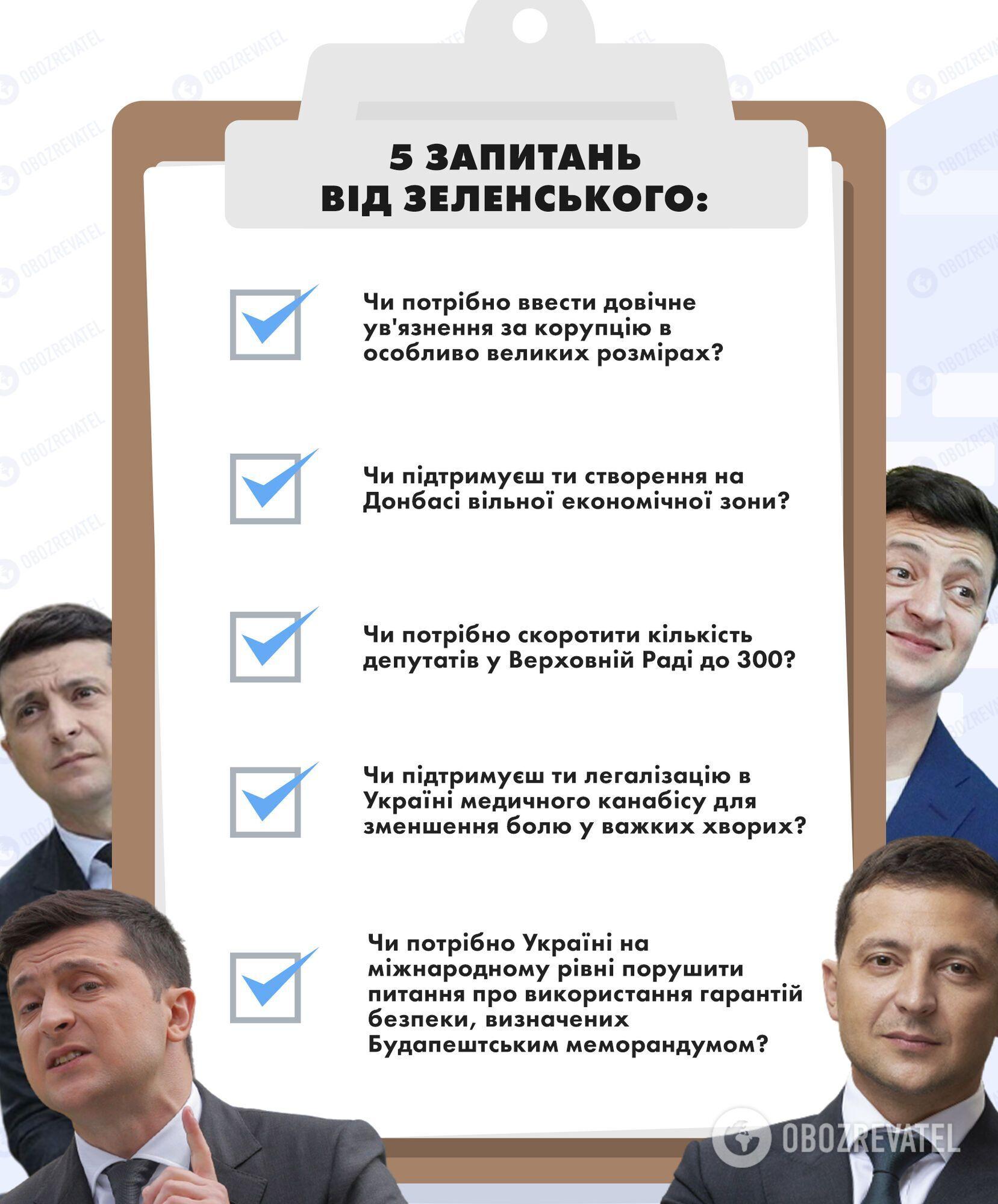 Питання Зеленського до українців.