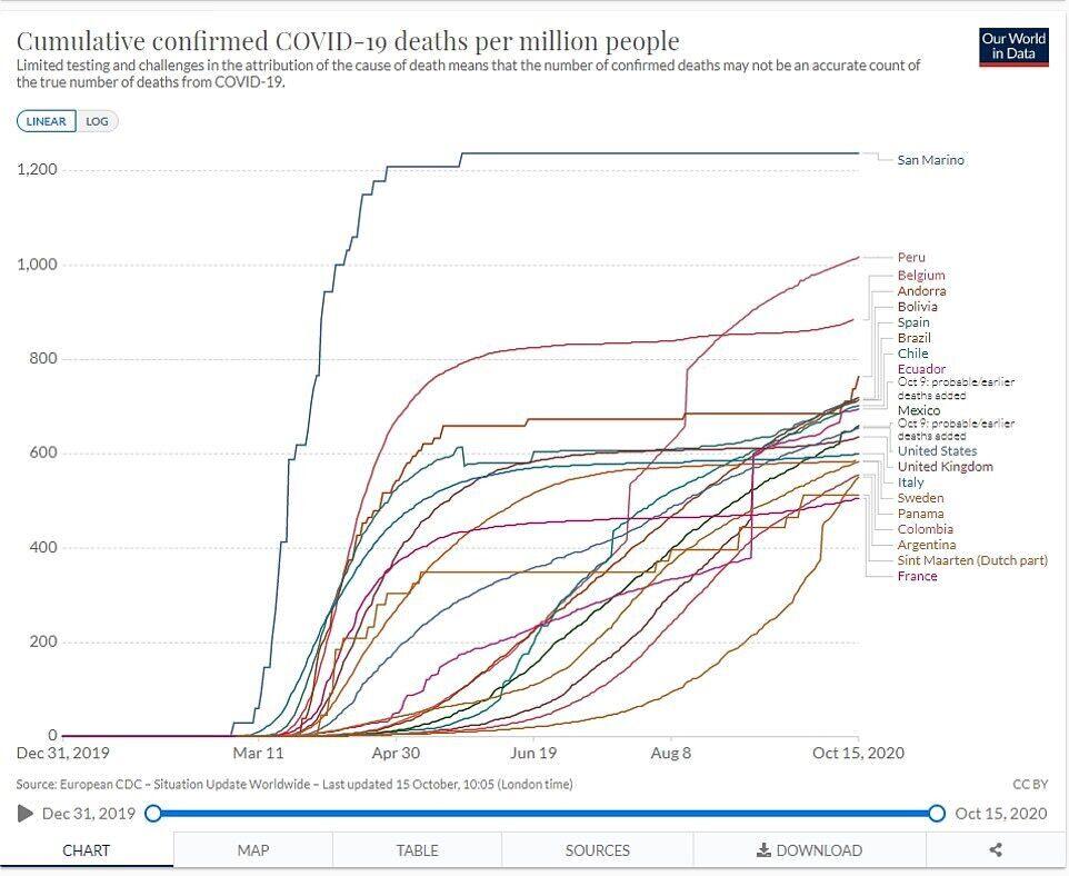 Топ країн із найвищими показниками смертності від коронавірусу
