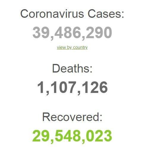 COVID-19 в мире заболели почти 40 млн