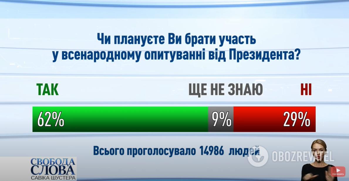 """62% зрителей """"Свободы слова Савика Шустера"""" готовы участвовать в опросе Зеленского."""