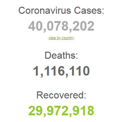 В мире COVID-19 заразились 40 млн человек: статистика на 18 октября. Обновляется