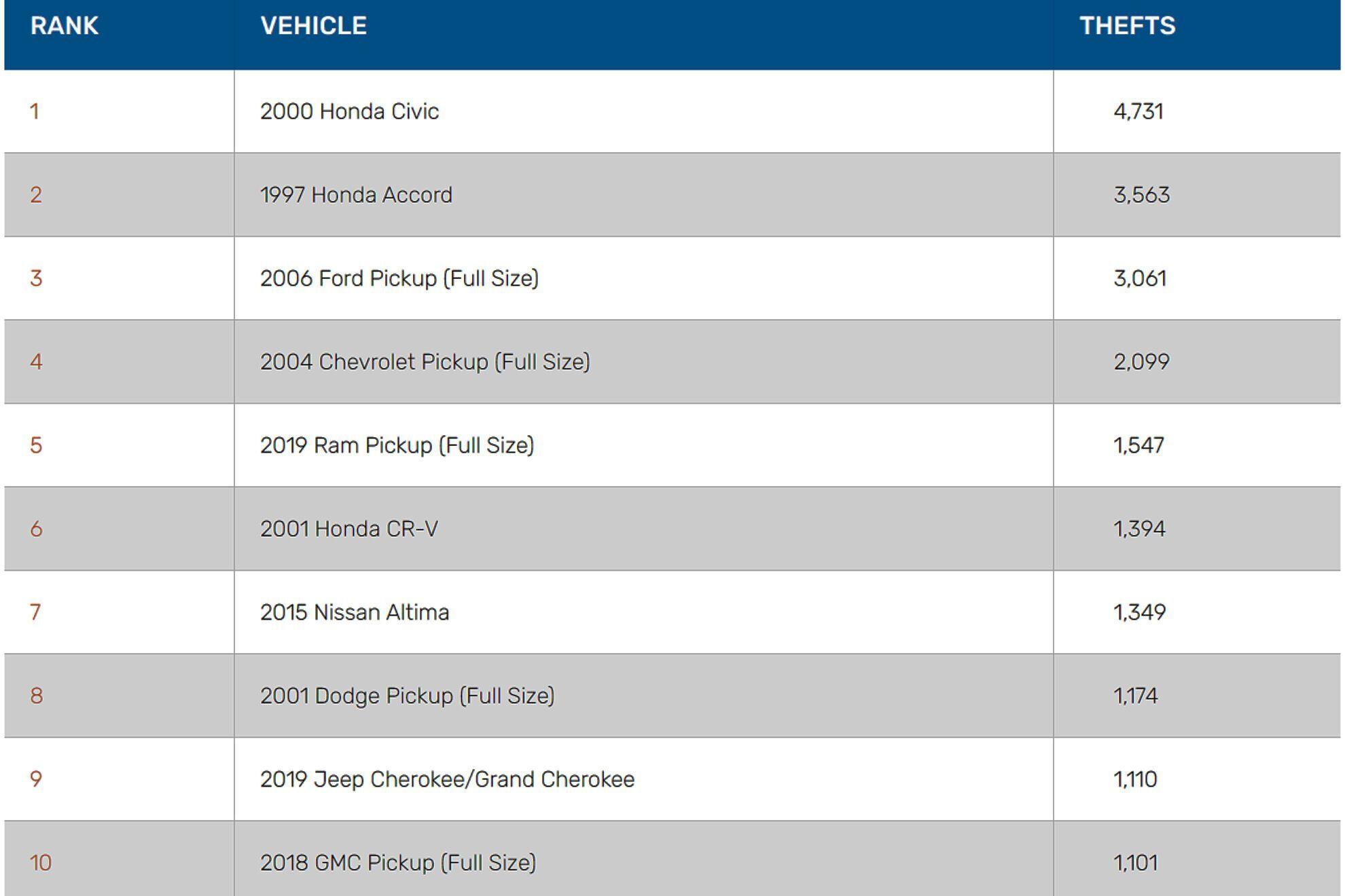 Рейтинг самых угоняемых авто в США по моделям конкретного года выпуска.