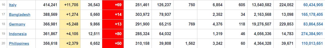 Італія побила свій рекорд добового приросту захворюваності на COVID-19.