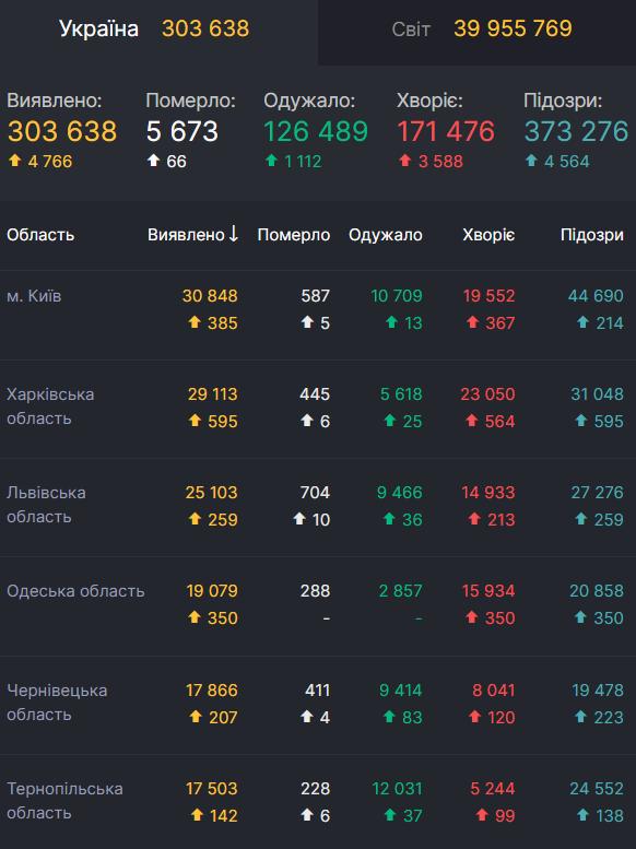 Данные по коронавирусу в областях Украины по состоянию на 19 октября