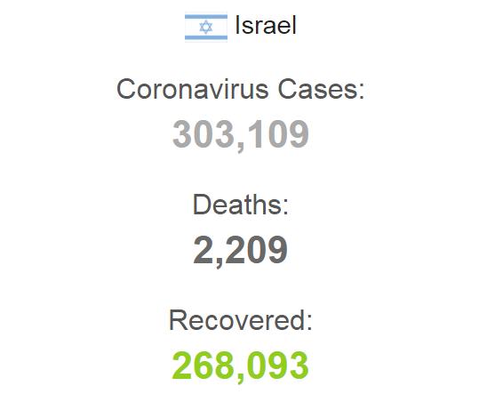 Статистика COVID-19 в Израиле на 18 октября