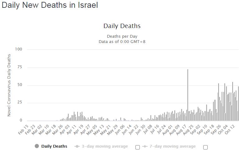 Динамика летальных случаев, подтвержденных в Израиле за день