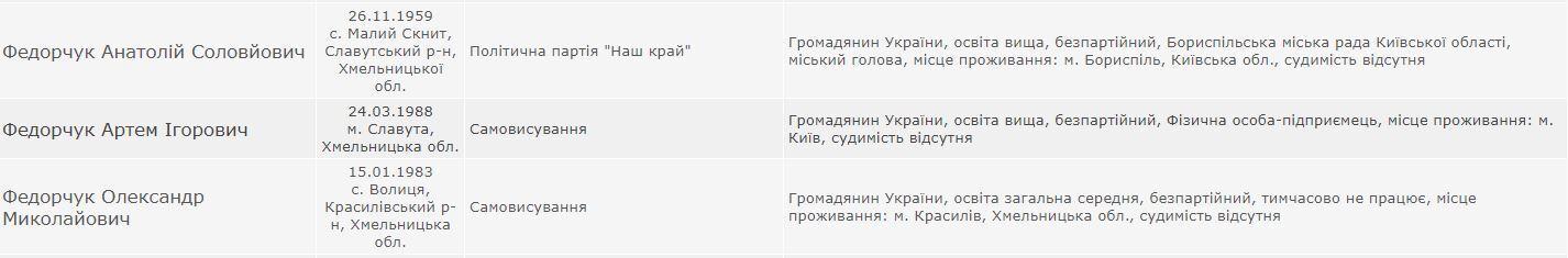 """""""Разбойник"""", которого Зеленский выгнал год назад в Борисполе, пошел в мэры"""
