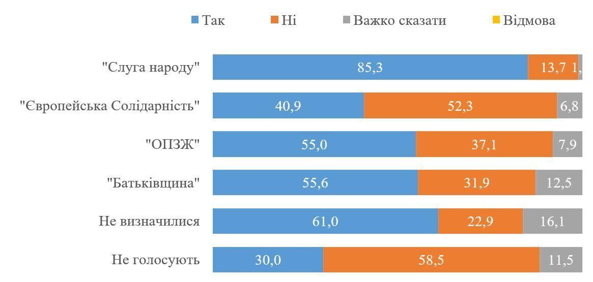 Майже половина українців не довіряють опитуванню Зеленського – КМІС