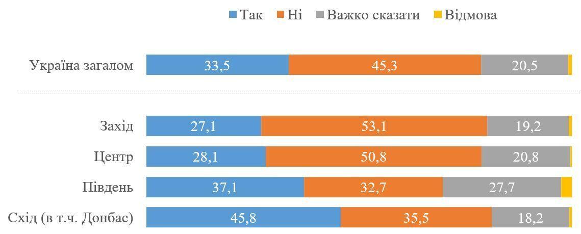 45% опрошенных не поддерживают предоставление статуса СЭЗ Донецкой и Луганской областям