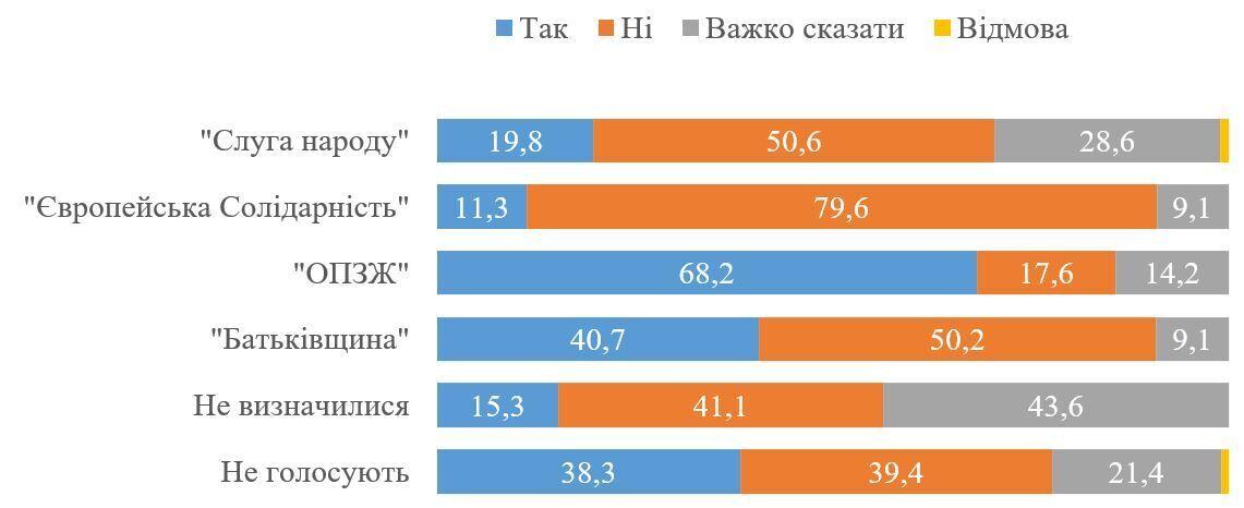 Большинство украинцев не поддерживают предоставление статуса СЭЗ Донецкой и Луганской областям