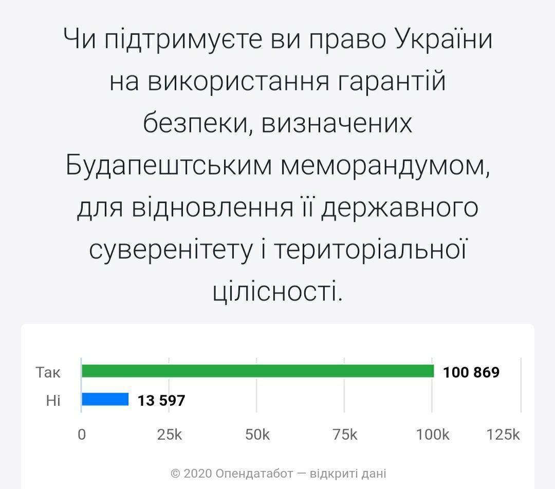 В сети показали реакцию на опрос Зеленского