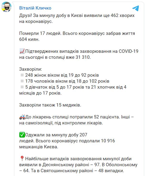 Статистика захворюваності в столиці.
