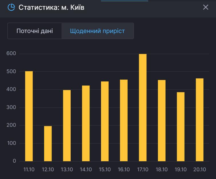 Щоденний приріст заражених у Києві.