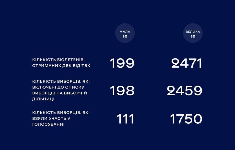 Данные ЦИК по симуляции подсчета голосов