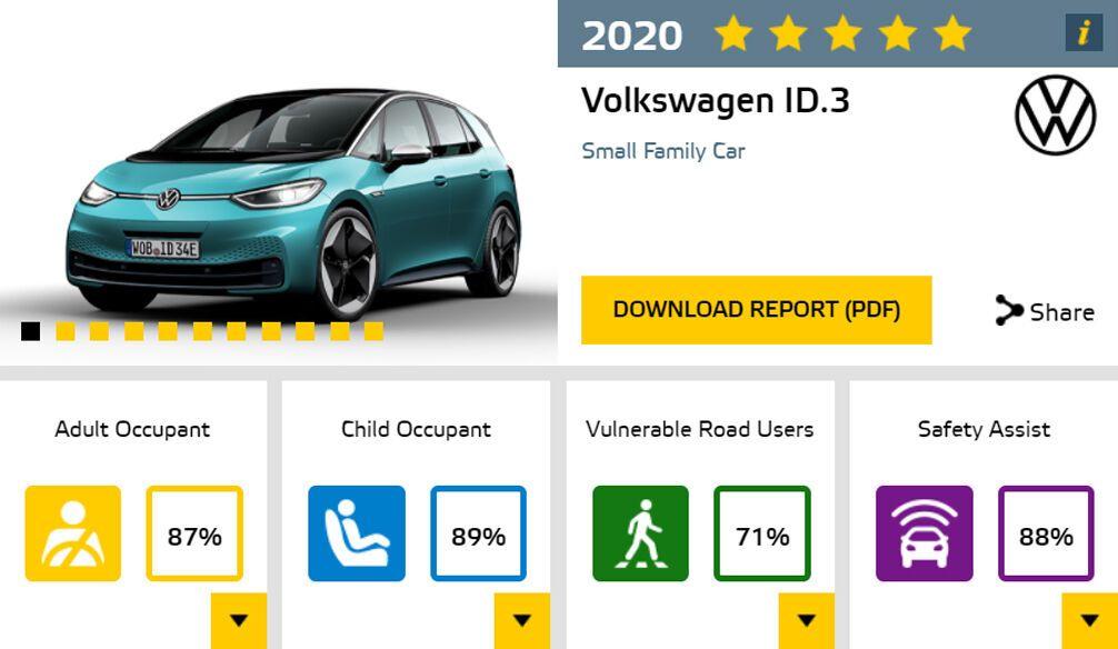 Оценки VW ID.3 по результатам краш-тестов