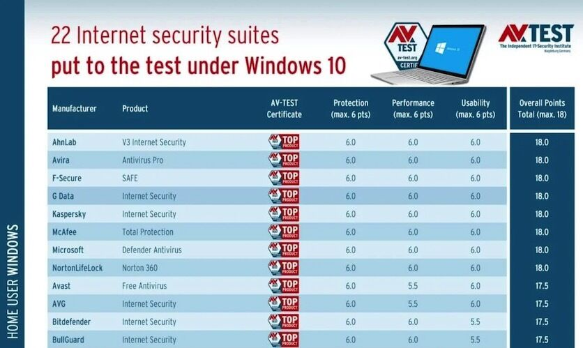 Рейтинг лучших антивирусов для Windows 10
